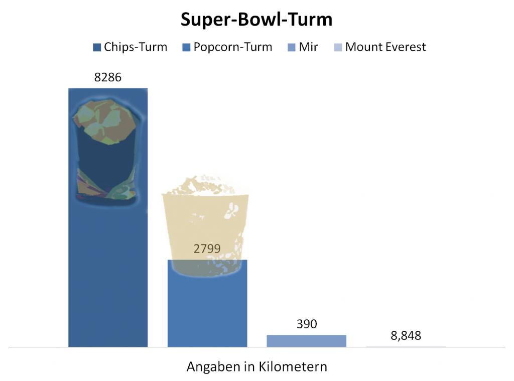 Ein Turm aus Chips und Popcorn. Grafik: © stimmhaltnicht.de
